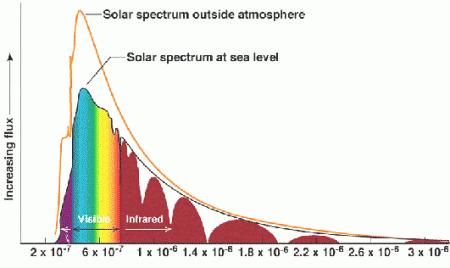 spettro-solare-luce-visibile-e-invisibile